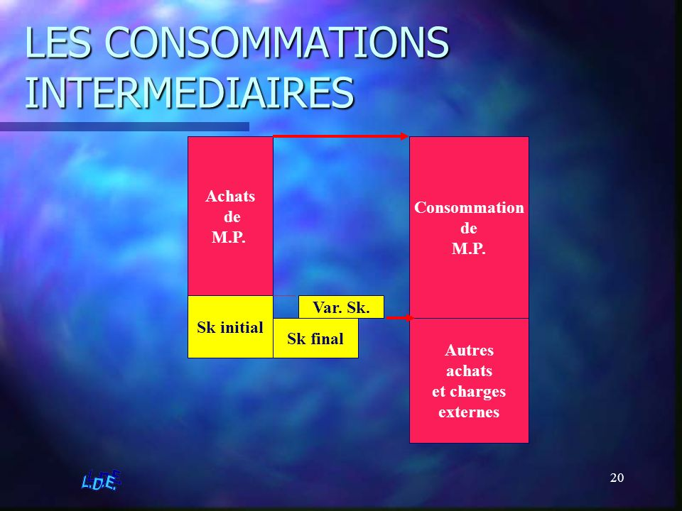 LES CONSOMMATIONS INTERMEDIAIRES