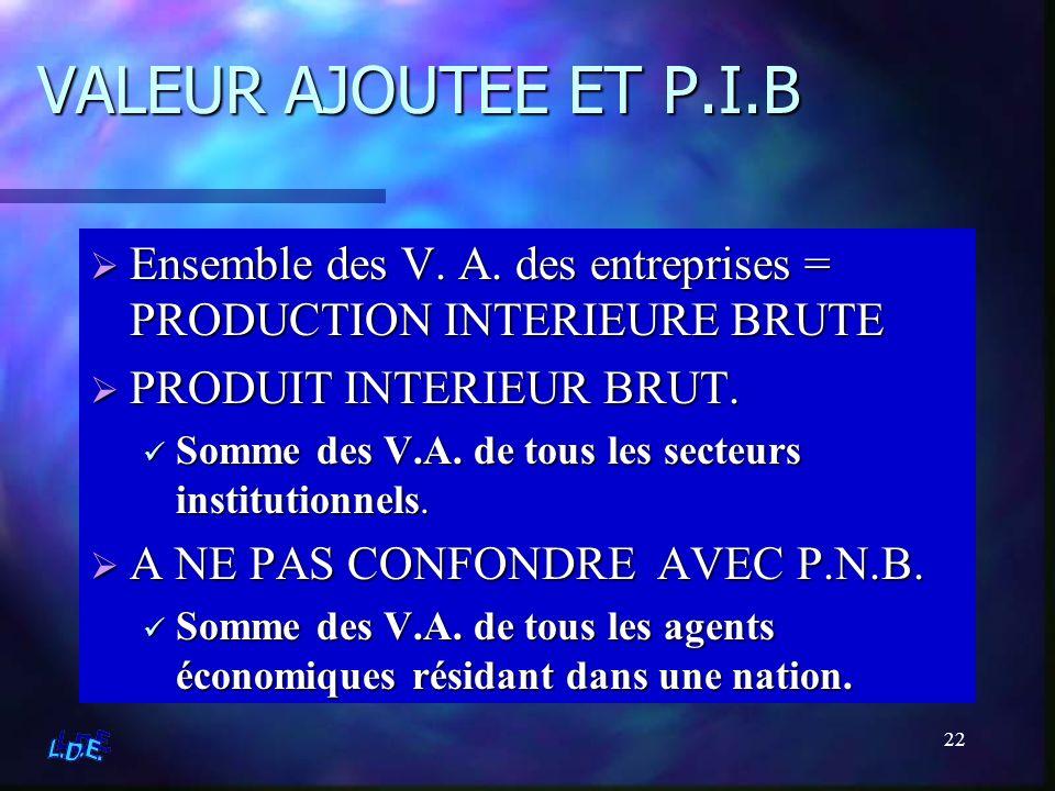 VALEUR AJOUTEE ET P.I.B Ensemble des V. A. des entreprises = PRODUCTION INTERIEURE BRUTE. PRODUIT INTERIEUR BRUT.