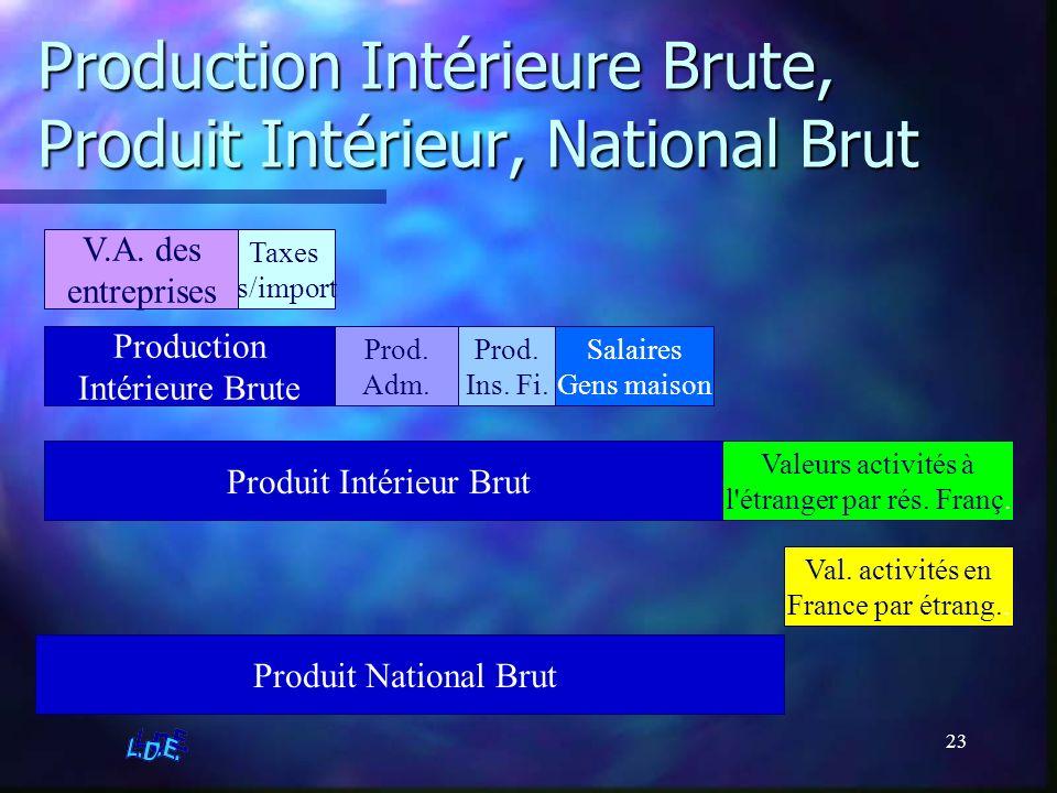 Production Intérieure Brute, Produit Intérieur, National Brut