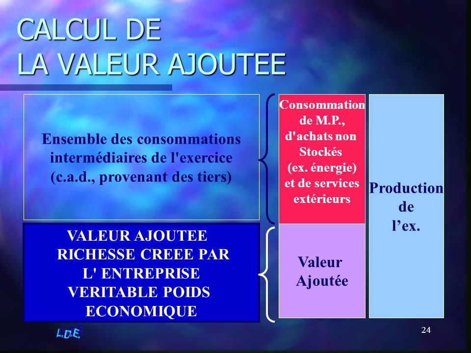 CALCUL DE LA VALEUR AJOUTEE