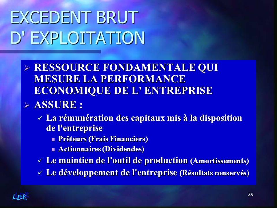EXCEDENT BRUT D EXPLOITATION