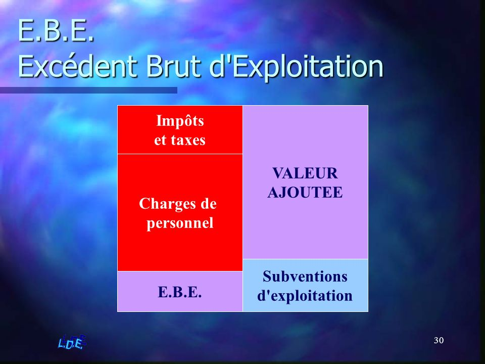 E.B.E. Excédent Brut d Exploitation