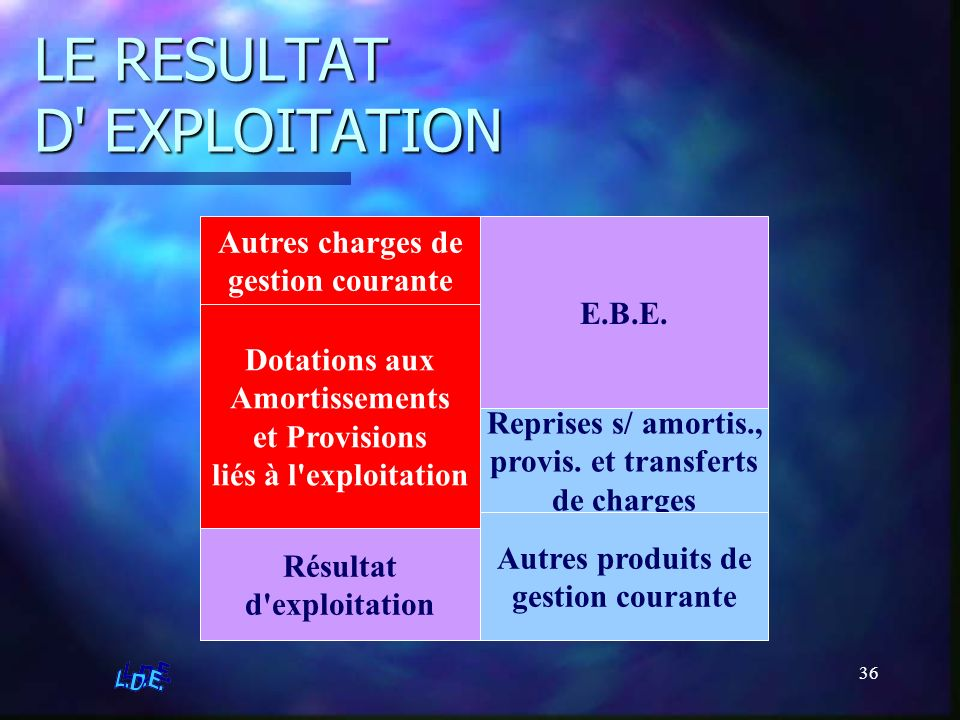 LE RESULTAT D EXPLOITATION