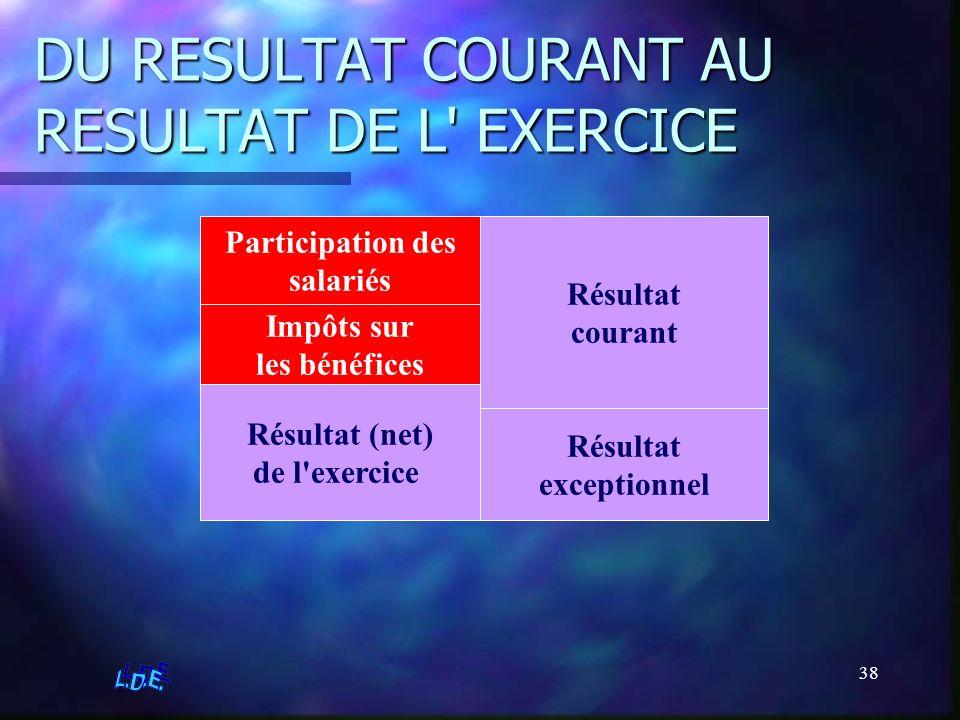 DU RESULTAT COURANT AU RESULTAT DE L EXERCICE