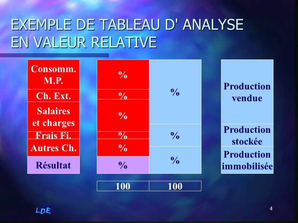 EXEMPLE DE TABLEAU D ANALYSE EN VALEUR RELATIVE