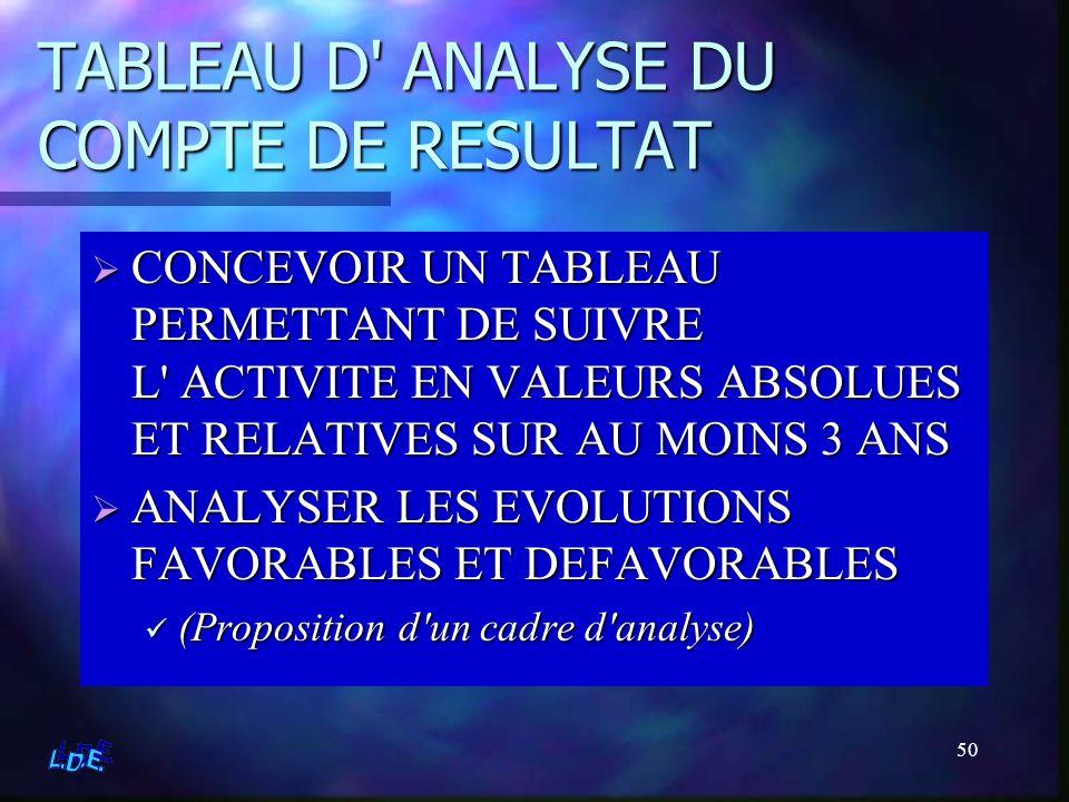 TABLEAU D ANALYSE DU COMPTE DE RESULTAT