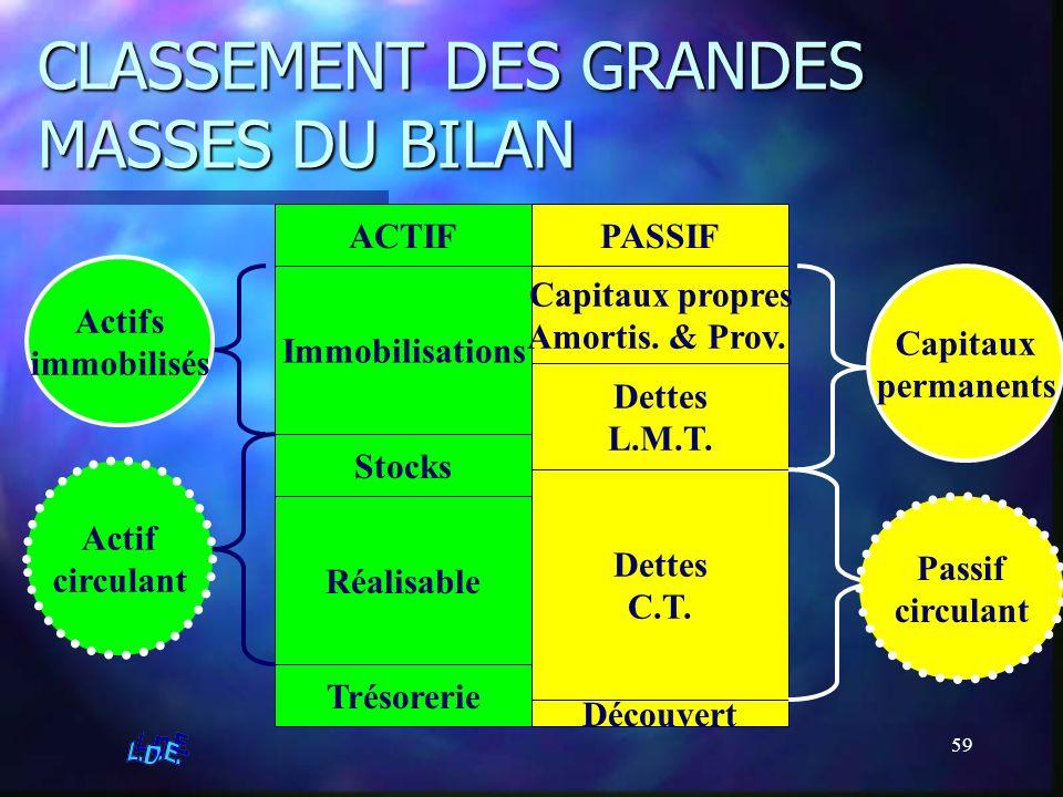 CLASSEMENT DES GRANDES MASSES DU BILAN