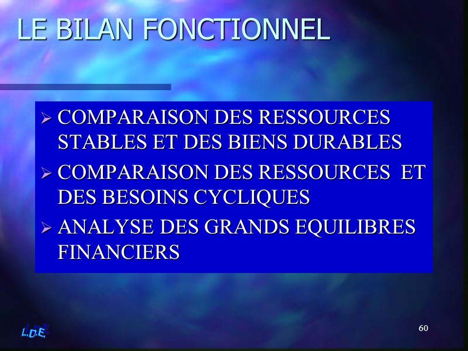 LE BILAN FONCTIONNEL COMPARAISON DES RESSOURCES STABLES ET DES BIENS DURABLES. COMPARAISON DES RESSOURCES ET DES BESOINS CYCLIQUES.