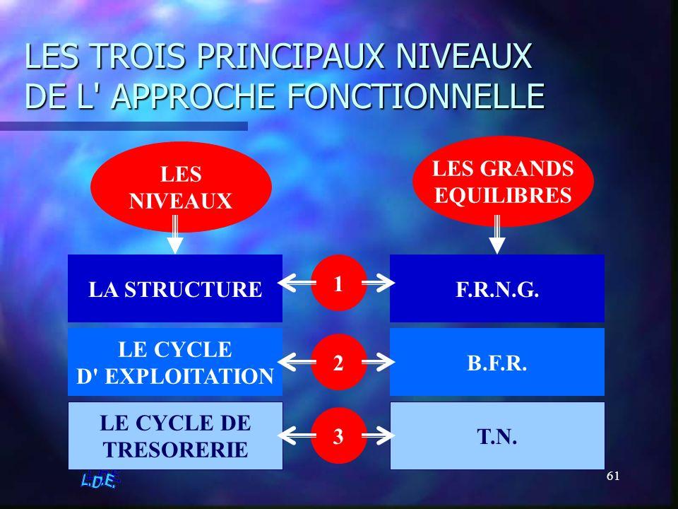 LES TROIS PRINCIPAUX NIVEAUX DE L APPROCHE FONCTIONNELLE