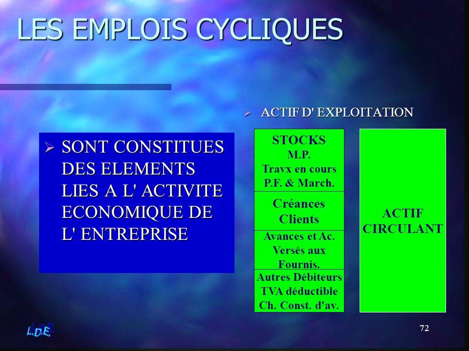 LES EMPLOIS CYCLIQUES ACTIF D EXPLOITATION. STOCKS. M.P. Travx en cours. P.F. & March. ACTIF.
