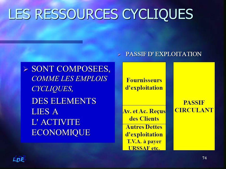 LES RESSOURCES CYCLIQUES