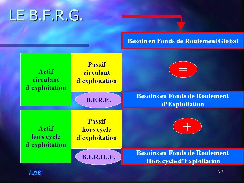 LE B.F.R.G. = + Besoin en Fonds de Roulement Global Passif Actif
