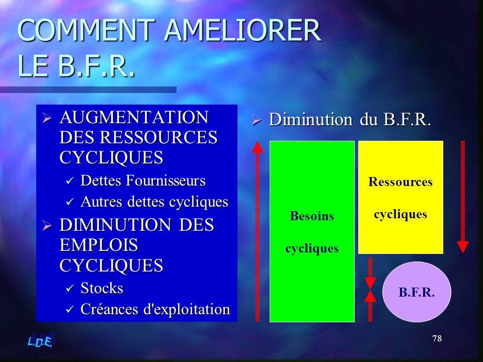 COMMENT AMELIORER LE B.F.R.