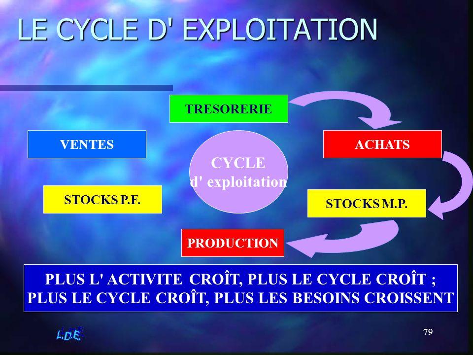 LE CYCLE D EXPLOITATION