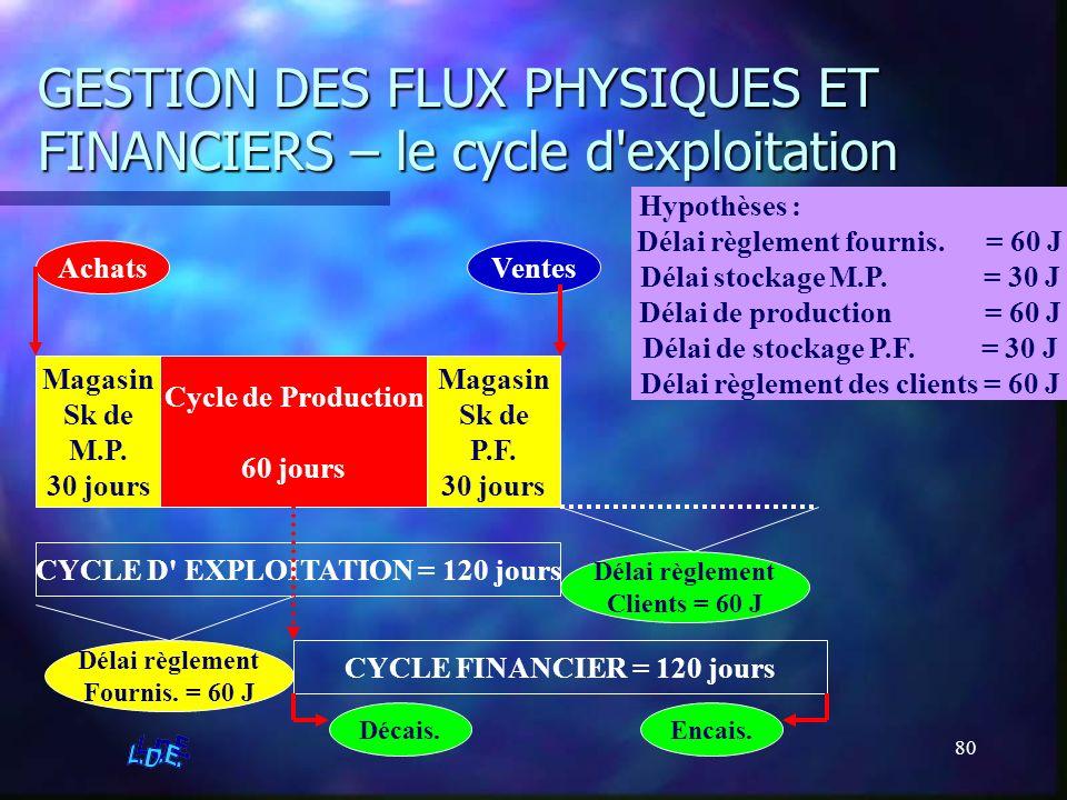 GESTION DES FLUX PHYSIQUES ET FINANCIERS – le cycle d exploitation