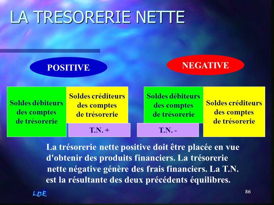 LA TRESORERIE NETTE NEGATIVE POSITIVE