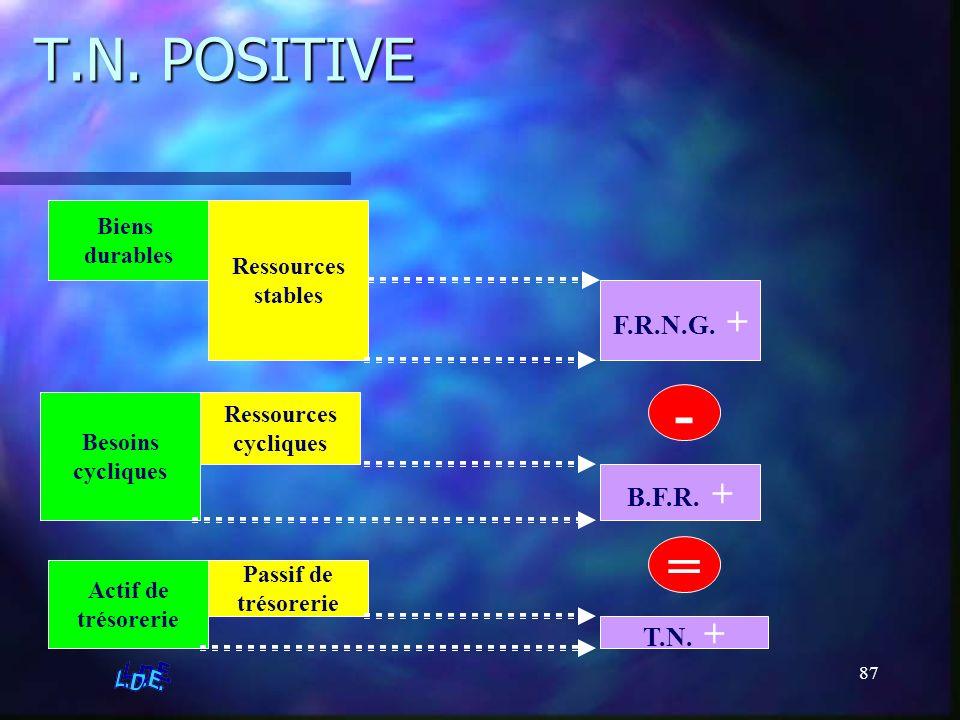 T.N. POSITIVE - = F.R.N.G. + B.F.R. + T.N. + Biens durables Ressources