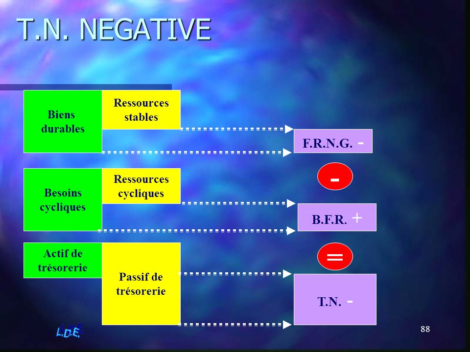 T.N. NEGATIVE - = F.R.N.G. - B.F.R. + T.N. - Ressources Biens stables