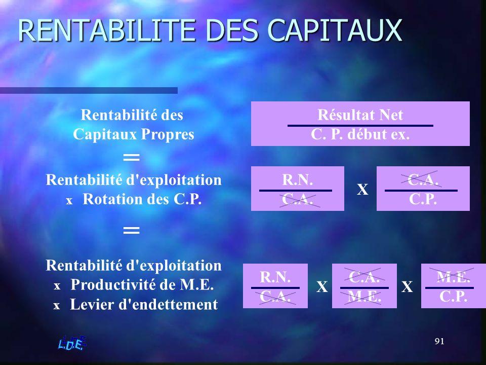 RENTABILITE DES CAPITAUX