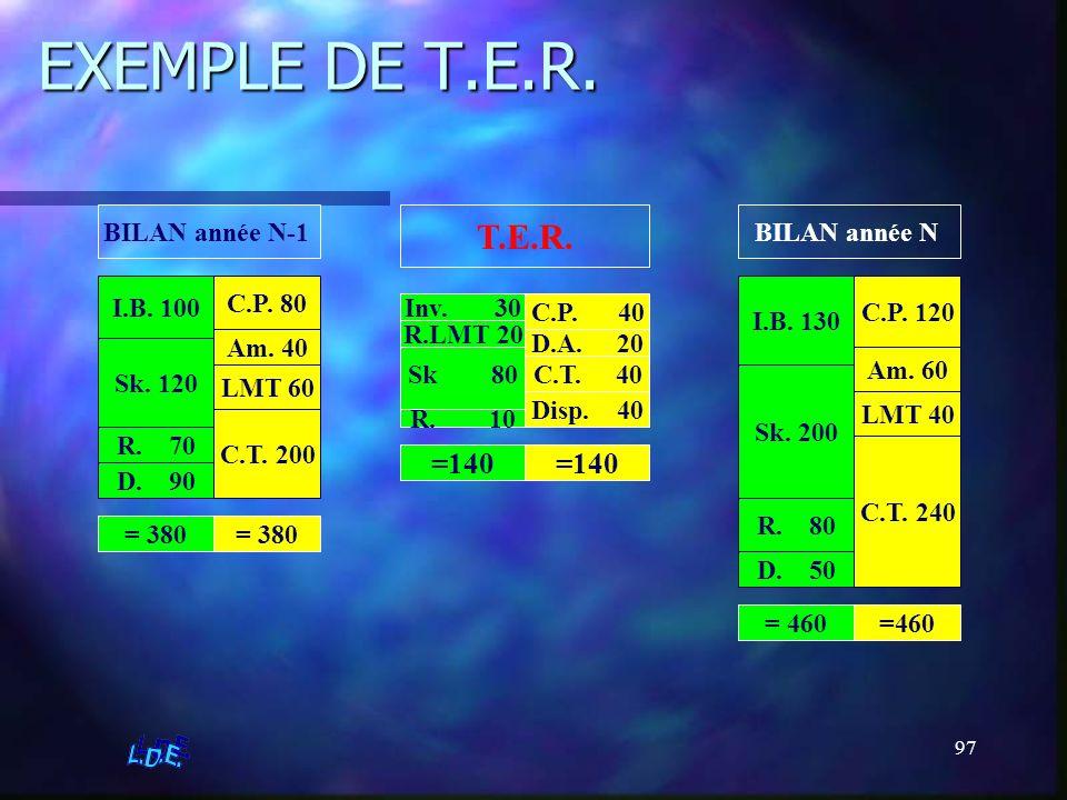 EXEMPLE DE T.E.R. T.E.R. =140 =140 BILAN année N-1 BILAN année N