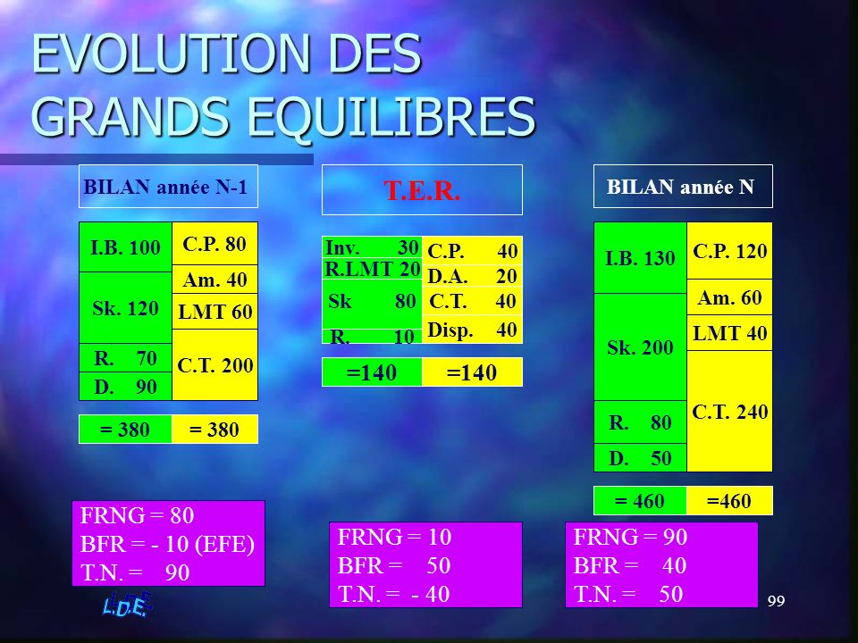 EVOLUTION DES GRANDS EQUILIBRES