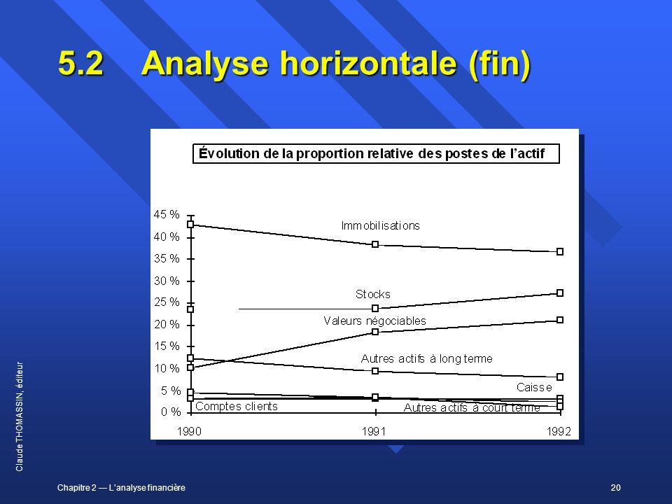 5.2 Analyse horizontale (fin)
