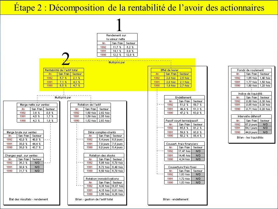 Étape 2 : Décomposition de la rentabilité de l'avoir des actionnaires