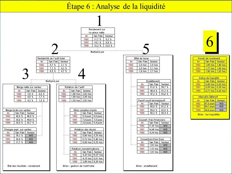 Étape 6 : Analyse de la liquidité