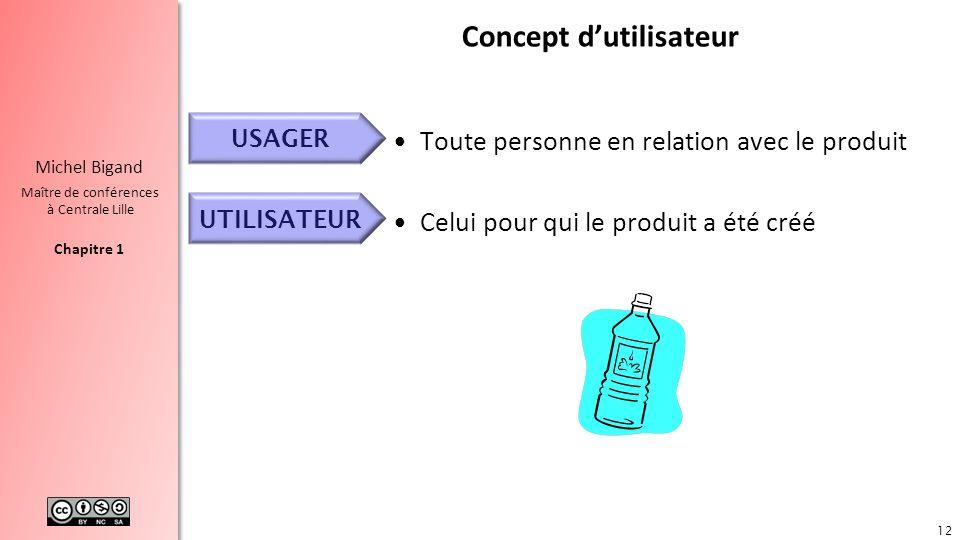 Concept d'utilisateur