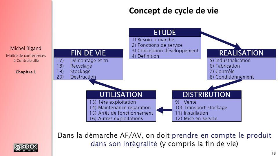 Concept de cycle de vie ETUDE FIN DE VIE REALISATION UTILISATION
