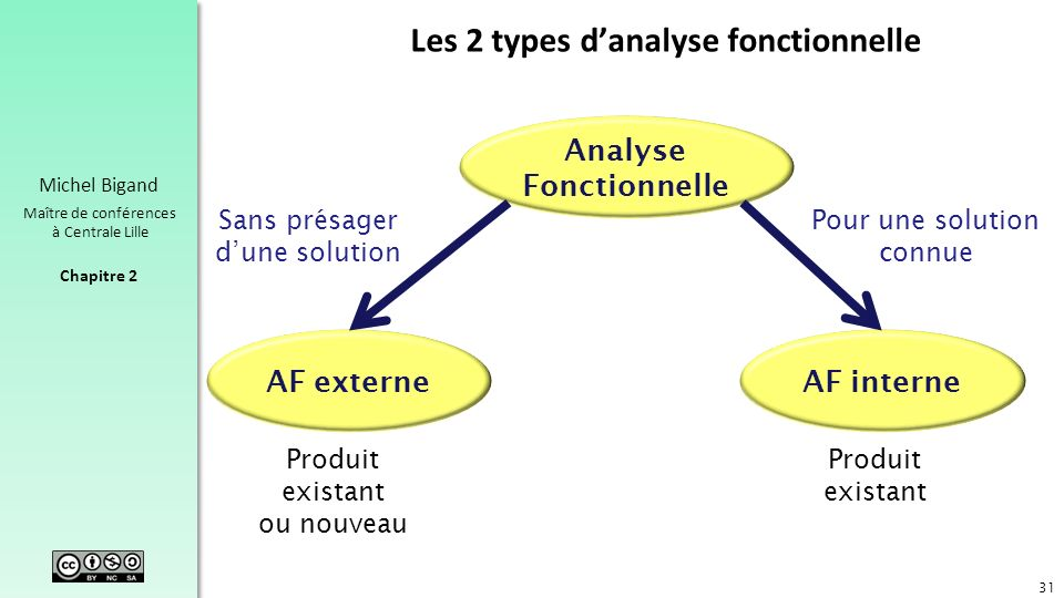 Les 2 types d'analyse fonctionnelle