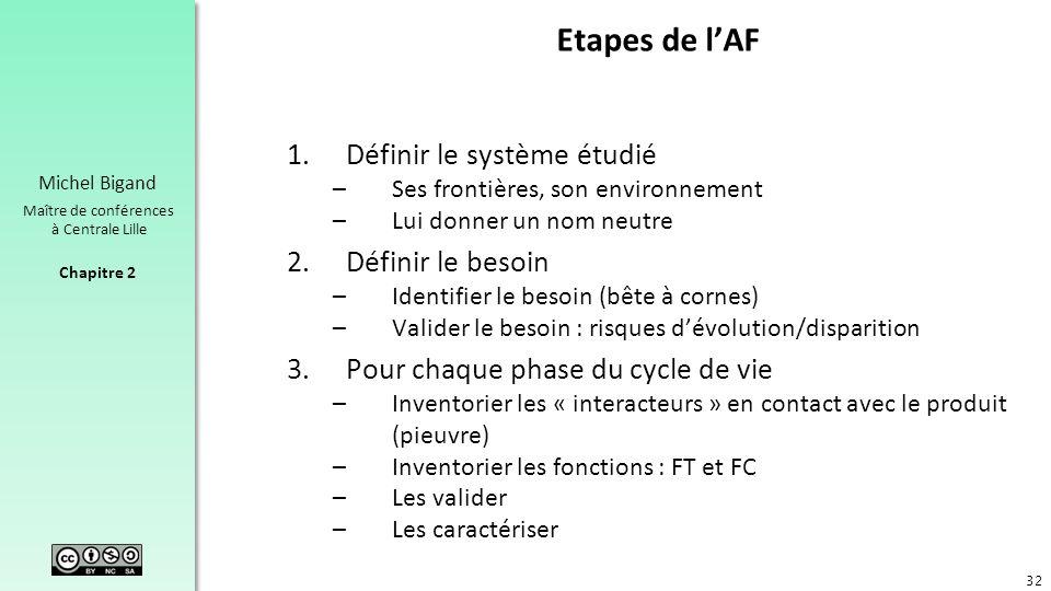 Etapes de l'AF Définir le système étudié Définir le besoin