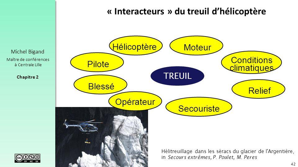 « Interacteurs » du treuil d'hélicoptère