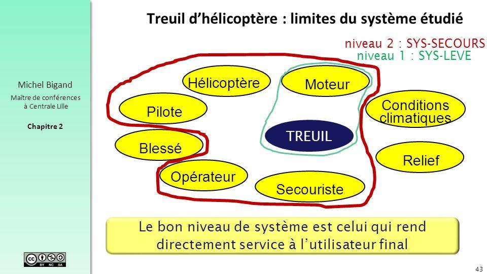 Treuil d'hélicoptère : limites du système étudié