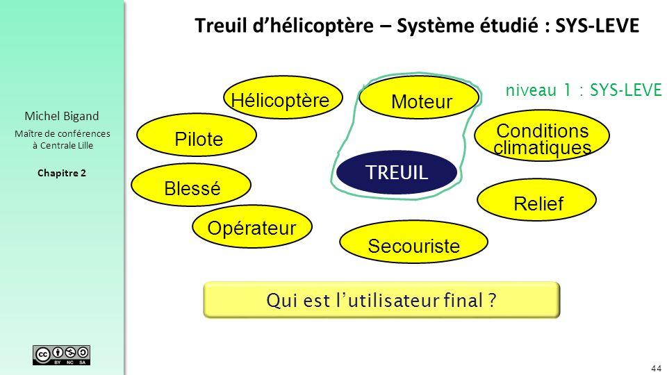 Treuil d'hélicoptère – Système étudié : SYS-LEVE