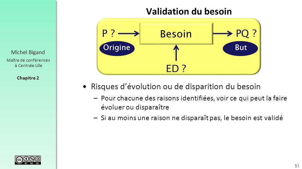 Validation du besoin Besoin P PQ ED