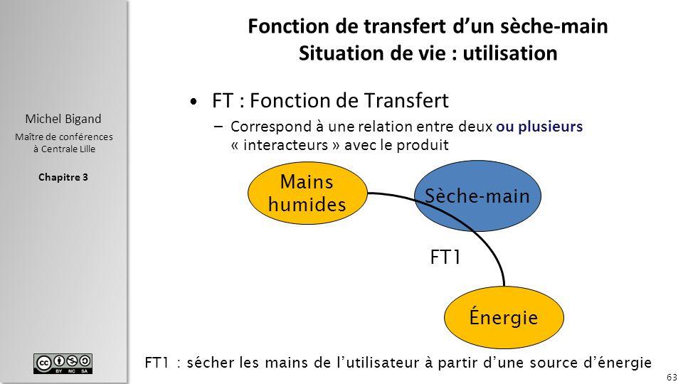Fonction de transfert d'un sèche-main Situation de vie : utilisation