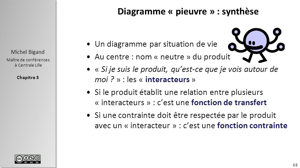 Diagramme « pieuvre » : synthèse