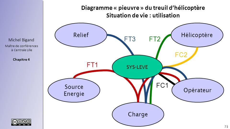 Diagramme « pieuvre » du treuil d'hélicoptère Situation de vie : utilisation