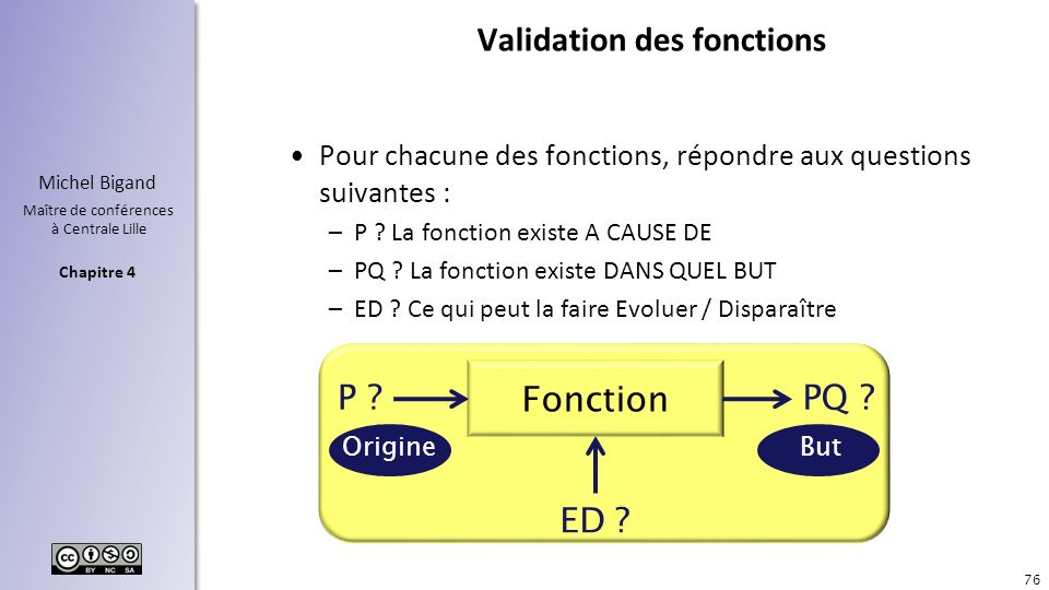 Validation des fonctions