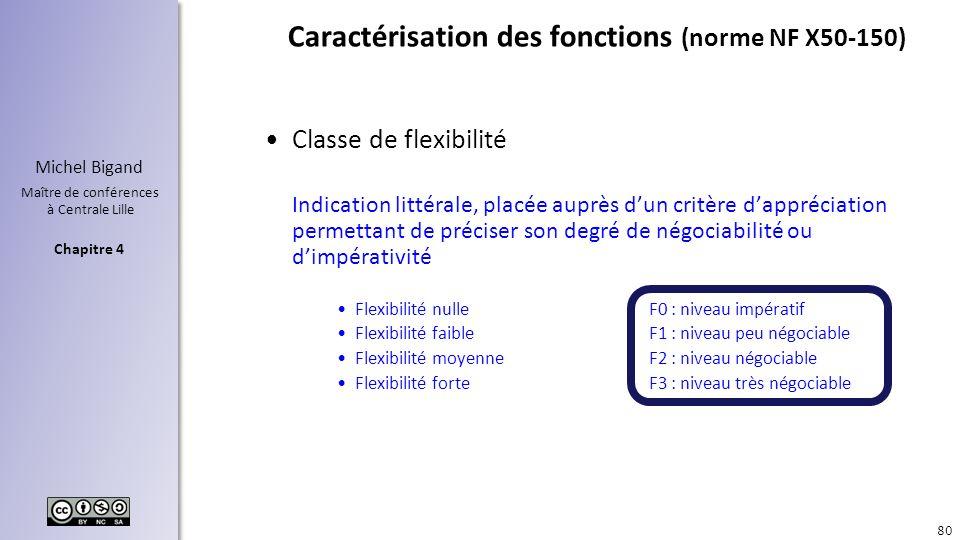 Caractérisation des fonctions (norme NF X50-150)