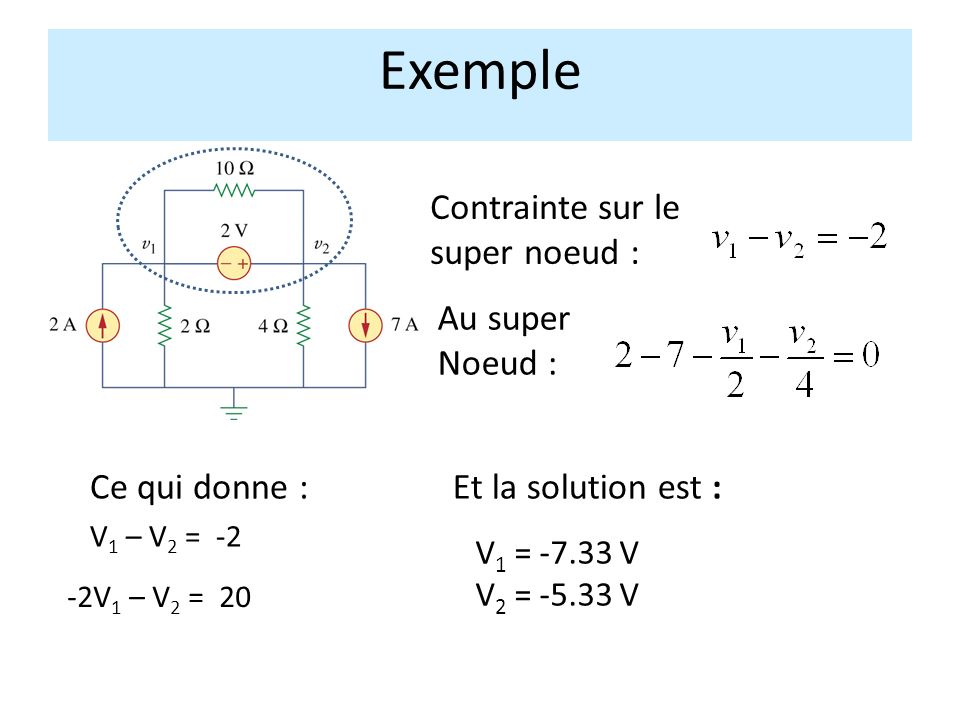 Exemple Contrainte sur le super noeud : Au super Noeud :