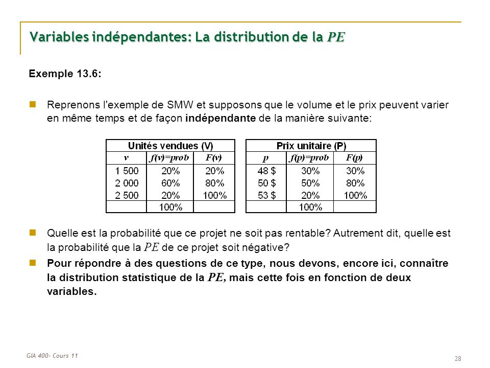 Variables indépendantes: La distribution de la PE