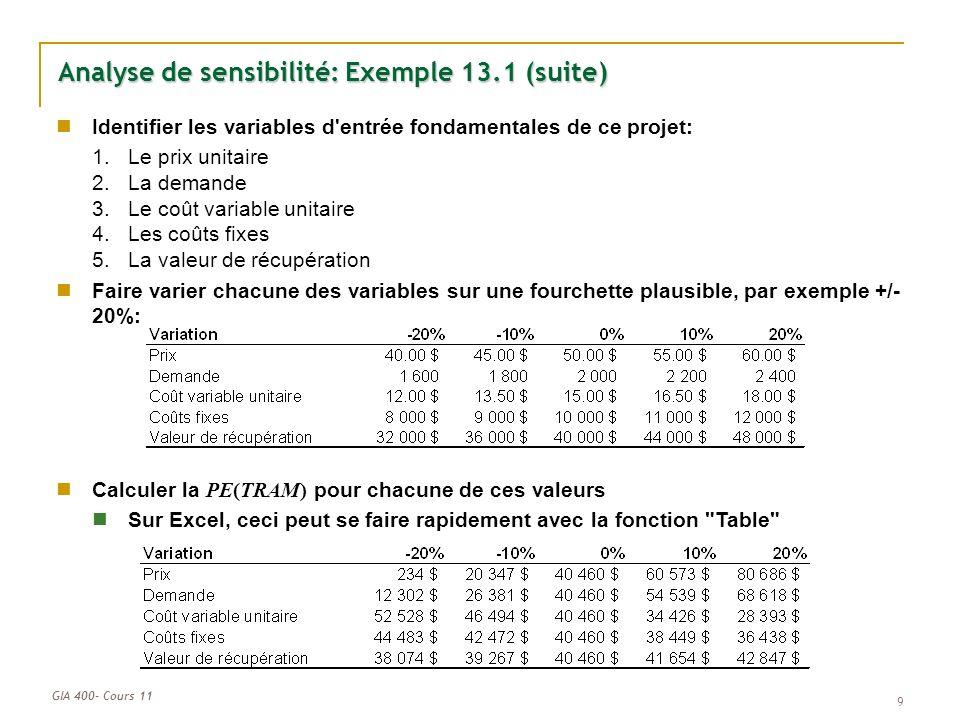 Analyse de sensibilité: Exemple 13.1 (suite)