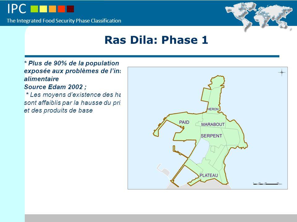 Ras Dila: Phase 1 * Plus de 90% de la population n'est pas exposée aux problèmes de l'insecurité alimentaire.