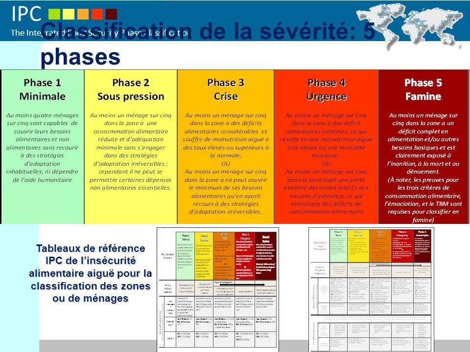 Classification de la sévérité: 5 phases