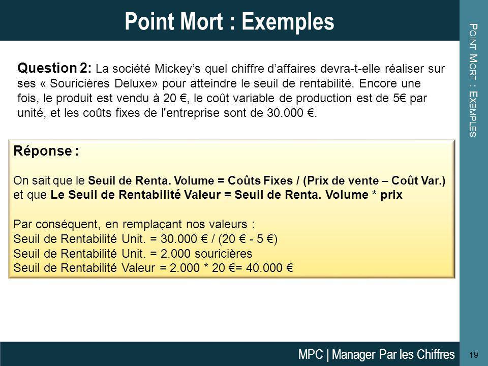 Point Mort : Exemples Point Mort : Exemples.