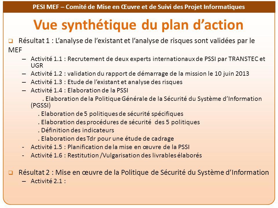 Vue synthétique du plan d'action
