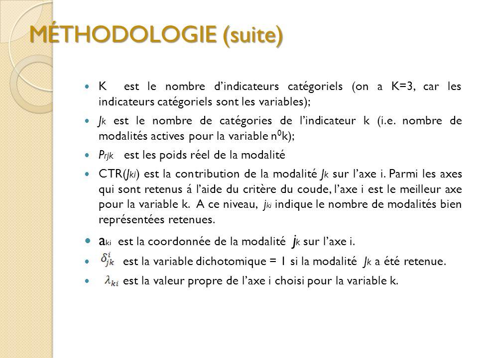 MÉTHODOLOGIE (suite) K est le nombre d'indicateurs catégoriels (on a K=3, car les indicateurs catégoriels sont les variables);