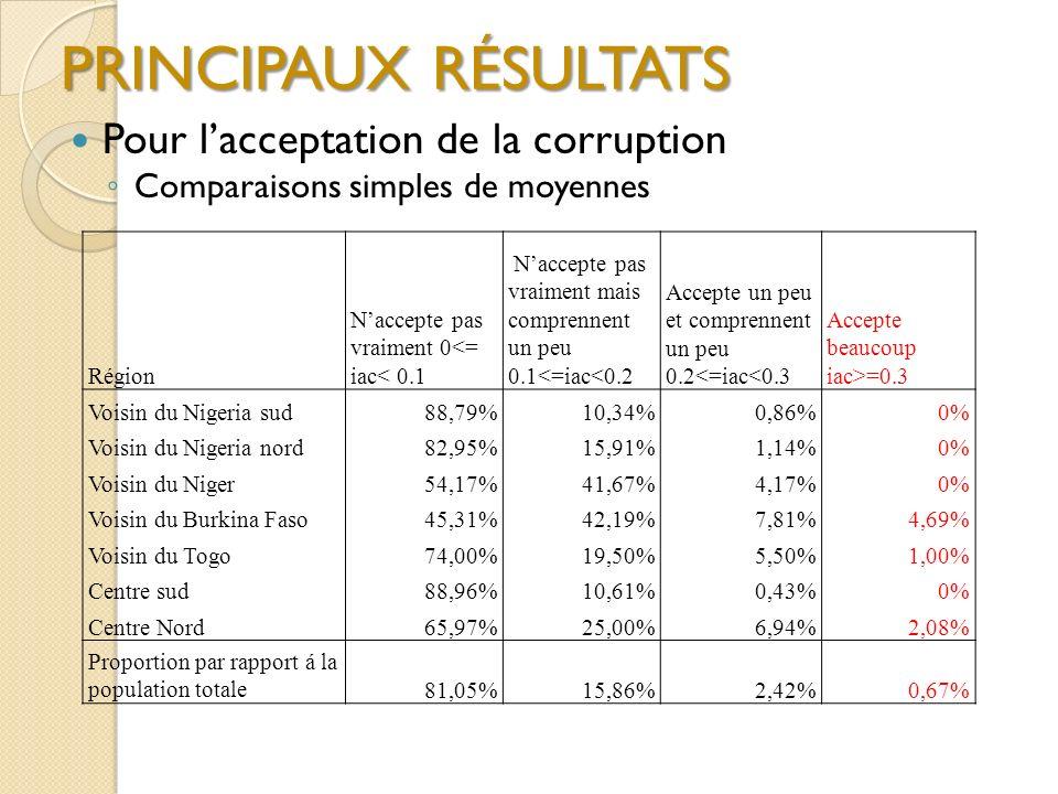 PRINCIPAUX RÉSULTATS Pour l'acceptation de la corruption